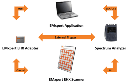 EMC EMI near field scanner magnetic radiated emissions troubleshooting