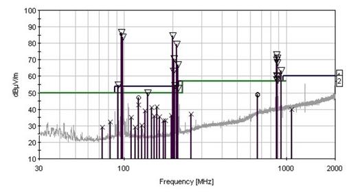 OATS ambient signals