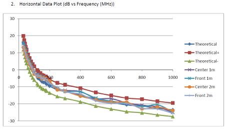 Normalized site attenuation survey plot