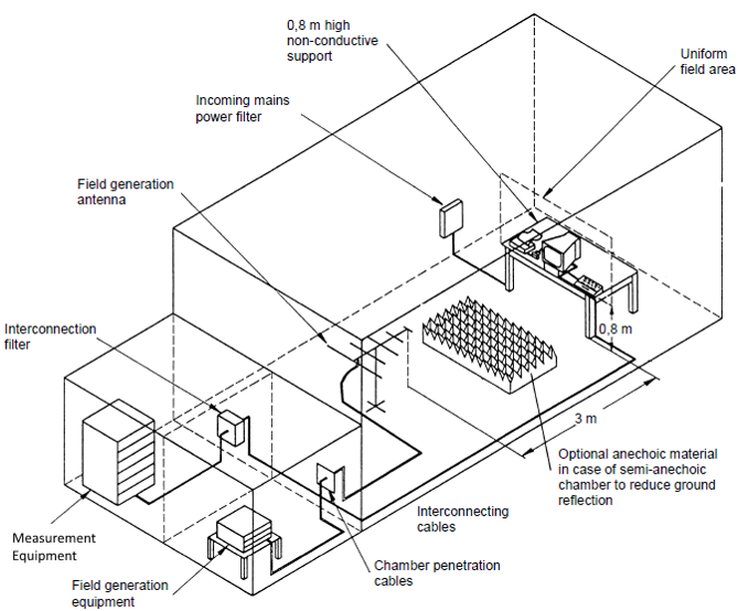 the anechoic chamber guide for emc and rf  wireless