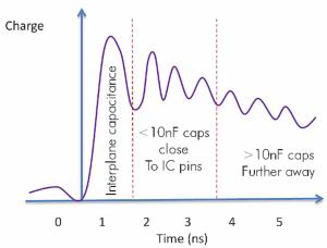 decoupling capacitor interplane capacitance