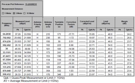 radiated_emissions_table